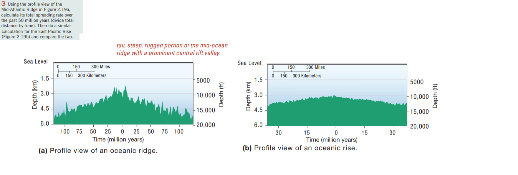 3 Using the profile view of the Mid-Atlantic Ridge in Figure 2.19a, calculate its total spreading rate over the past 50 milli