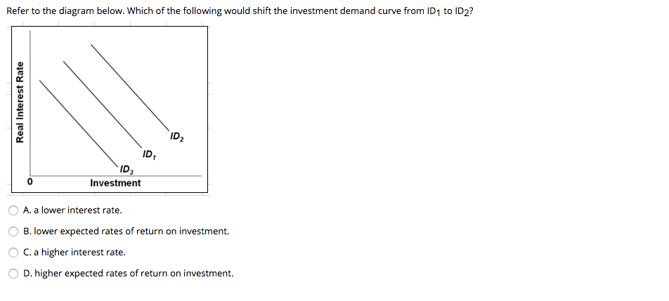 A rightward shift in the investment demand curve might be caused by simple strategy forex untung