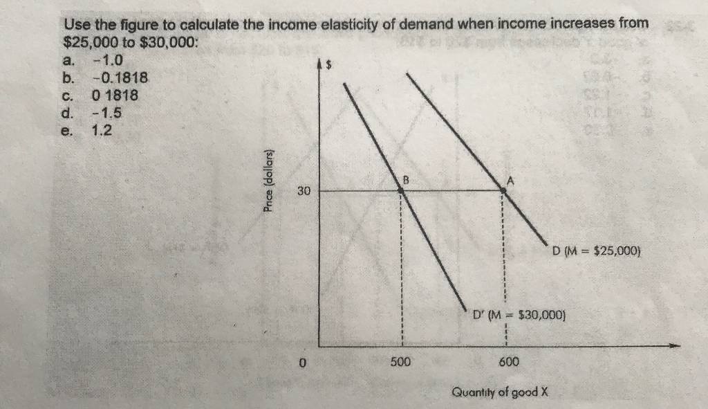 Solved Use The Figure To Calculate The Income Elasticity