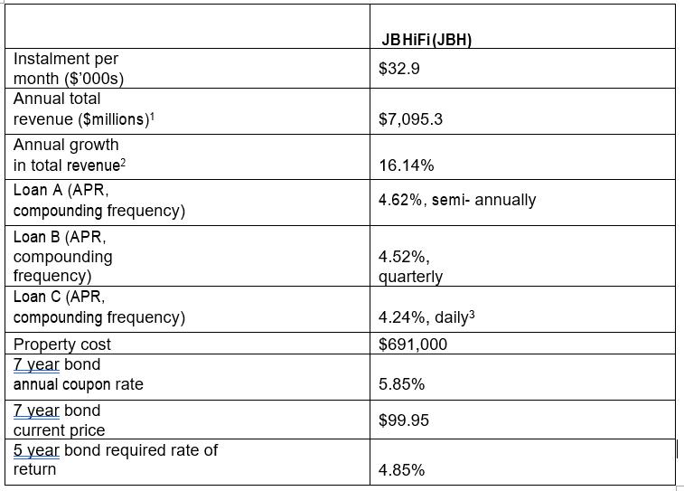 JBHİFi(JBH) Instalment per month ($000s) $32.9 Annual total revenue ($millions)1 Annual growth in total revenue? $7,095.3 16