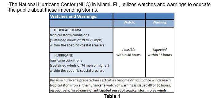 Solved Severe Cyclonic Storms Jun Nov Hurricanes Jun N Chegg Com