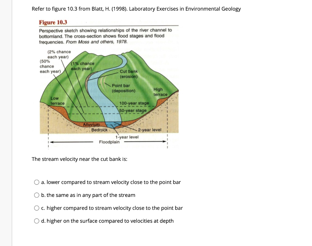 Refer to figure 10.3 from Blatt, H. (1998). Laboratory Exercises in Environmental Geology Figure 10.3 Perspective sketch show