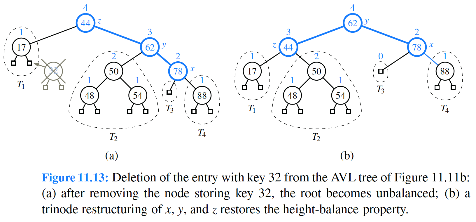 (17 z (44) 78 48 Ti , - - - - T2 (a) (b) Figure 11.13: Deletion of the entry with key 32 from the AVL tree of Figure 11.11b: