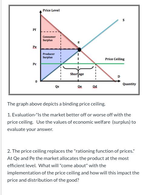 Solved Price Level Consumer Surplus Pe Producer Surplus P