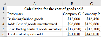 A В 1 Calculation for the cost of goods sold 2 Particulars Company G Company P $12,000 3 Beginning finished goods S16,450 4 A