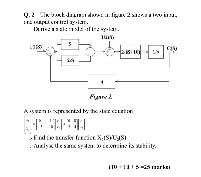 Solved: Q.2 The Block Diagram Shown In Figure 2 Shows A Tw... | Chegg.comChegg