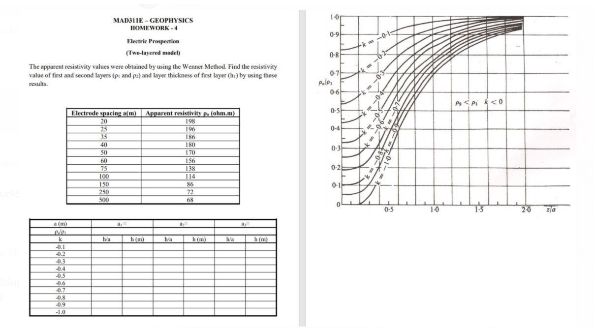 1.0 MAD311E - GEOPHYSICS HOMEWORK-4 0.91 ---0-1- 0-8 -0 0-2- Electric Prospection (Two-layered model) The apparent resistivit
