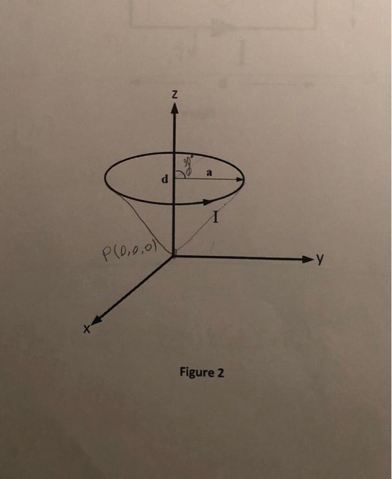 Solved: Circular Loop Of Radius A Carrying Current I Is Lo