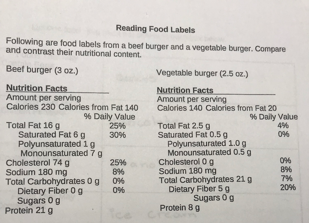 Solved Reading Food Labels Following