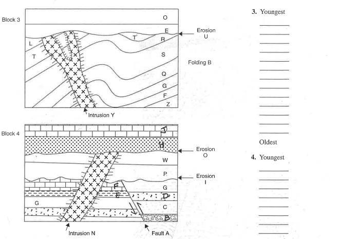 3. Youngest Block 3 0 E Erosion U B L 7 S Folding B 0 No Intrusion Y Block 4 Oldest Erosion w 4. Youngest P Erosion G D: G с