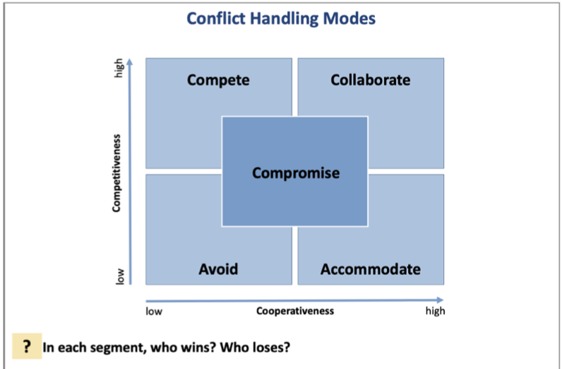 Accommodate Conflict