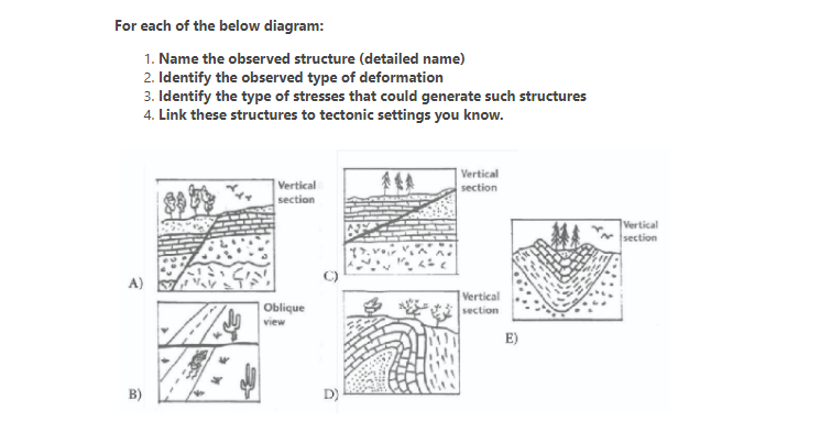 For each of the below diagram: 1. Name the observed structure (detailed name) 2. Identify the observed type of deformation 3.