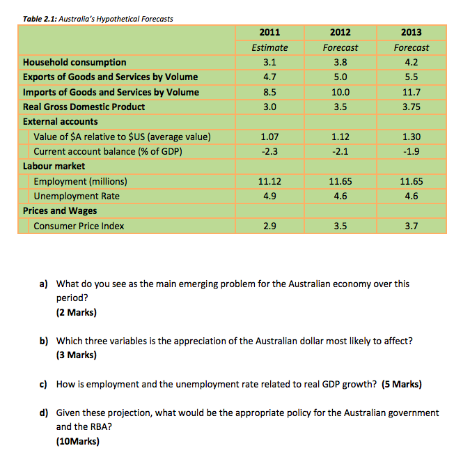 Table 2.1: Australias Hypothetical Forecasts 2011 Estimate 3.1 4.7 2012 Forecast 3.8 5.0 2013 Forecast 4.2 5.5 3.0 3.5 3.75