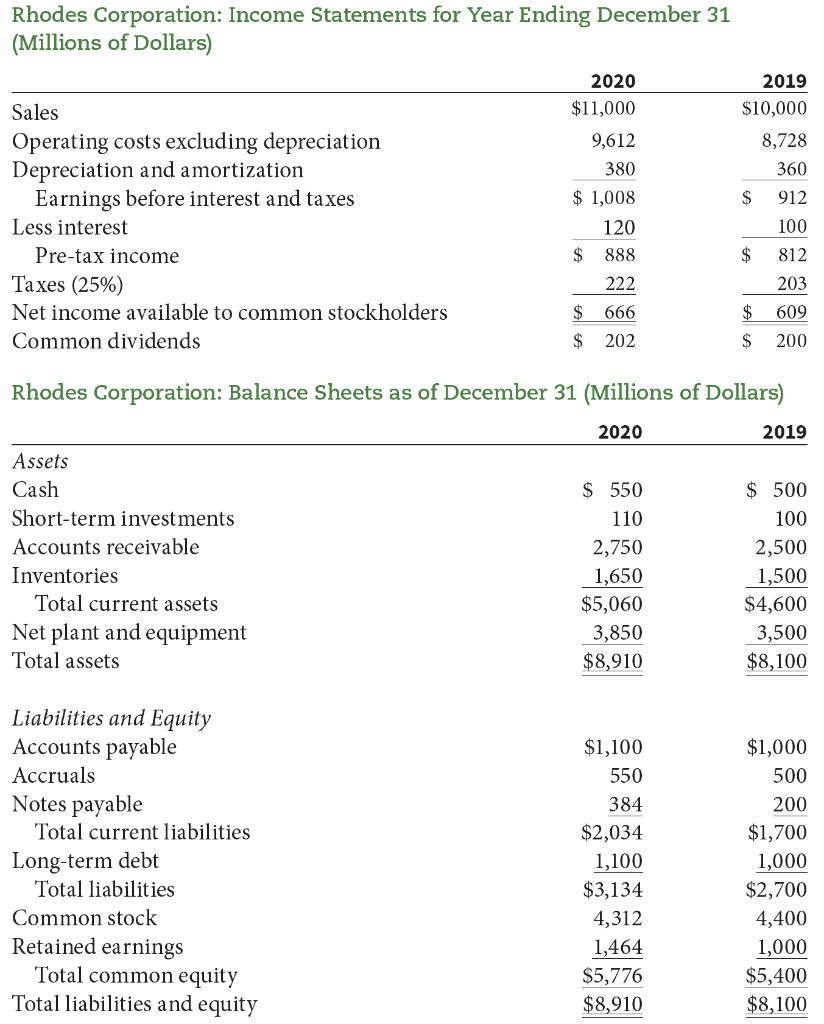 Rhodes Corporation: Income Statements for Year Ending December 31 (Millions of Dollars) 2019 $10,000 8,728 360 $ Sales Operat