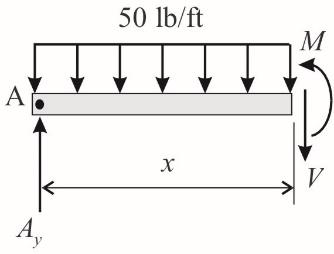 50 lb/ft