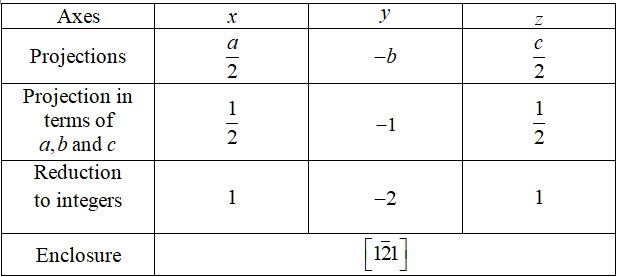 Axes Projections Projection in terms of a,b and c Reduction to integers Enclosure