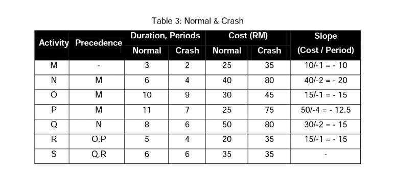 table 3: normal & crash cost (rm) duration, periods slope activity  precedence  project management :