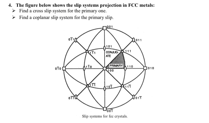 4. The figure below shows the slip systems projection in FCC metals: Find a cross slip system for the primary one Find a copl