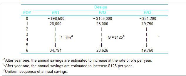 EOY ERI - $98,500 26,000 Design ER2 - $105,000 28,000 ER3 - $81,200 19,750 1 2 a G = $1256 C T 4 5 6 f = 6% 1 34,794 1 . 1 19
