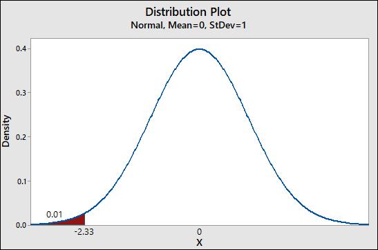 Distribution Plot Normal, Mean=0, StDev=1 Density 0.01 -2.33