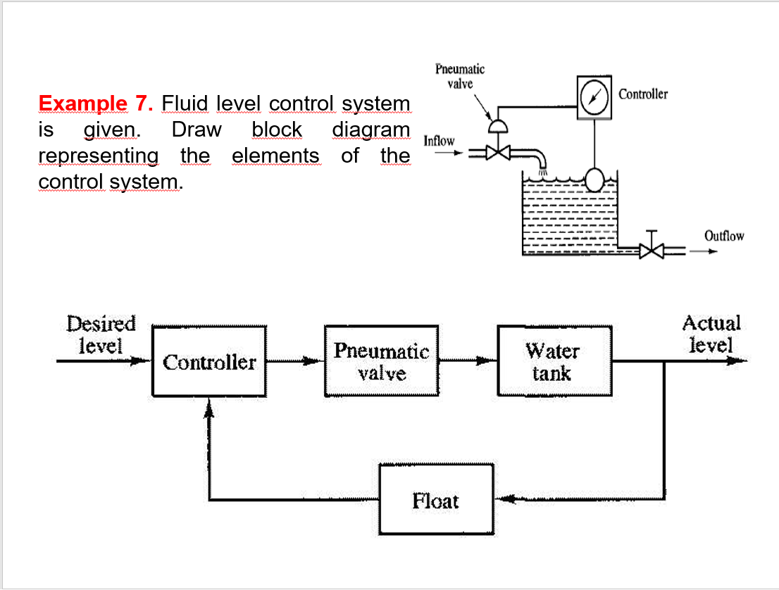Solved  Pneumatic Valve Controller Example 7  Fluid Level