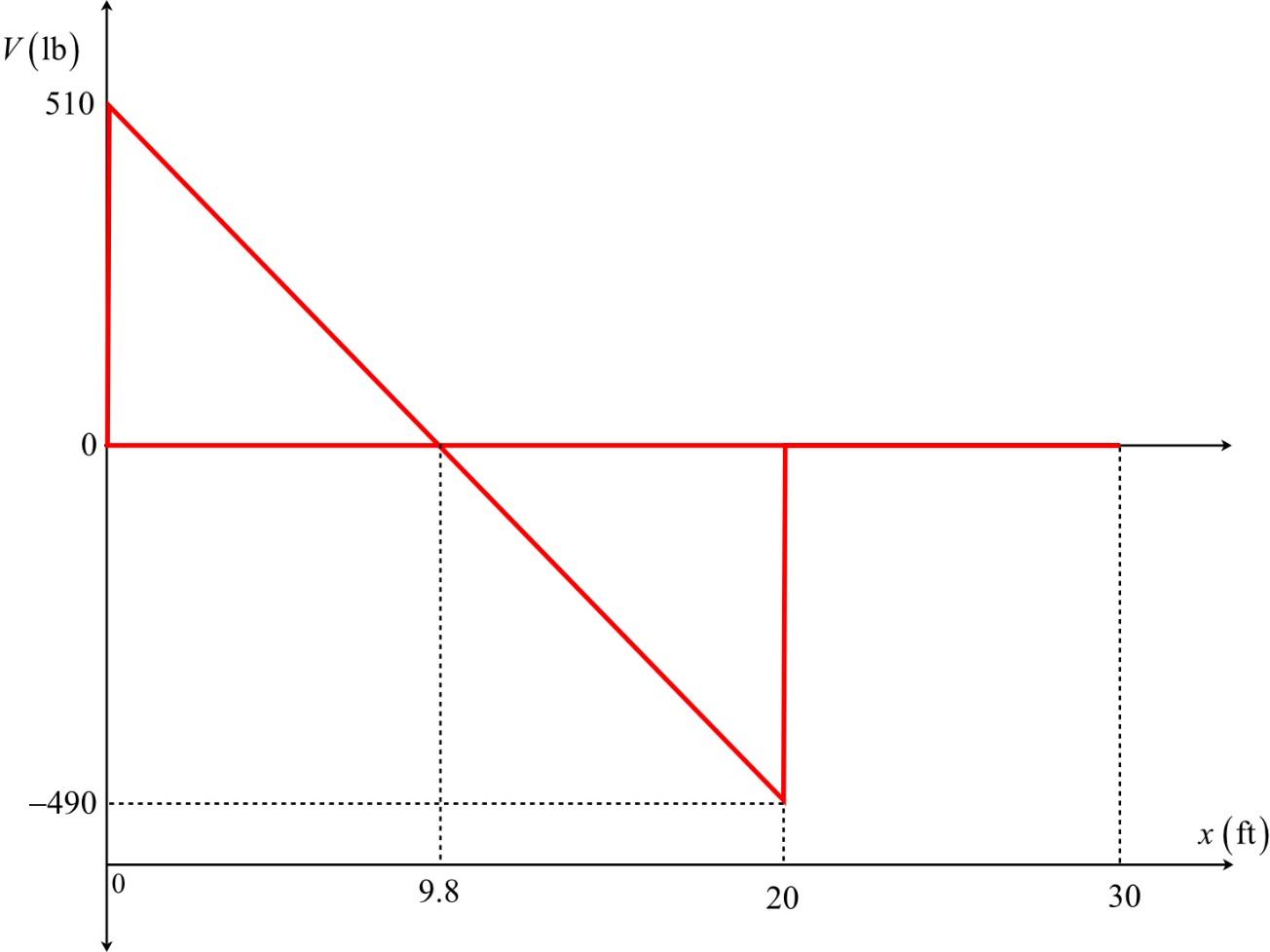 V (15) 510 -490 _*(ft) 9.8 20 30