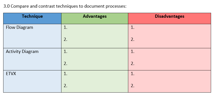 Solved 3 0 Compare And Contrast Techniques To Document Pr Chegg Com
