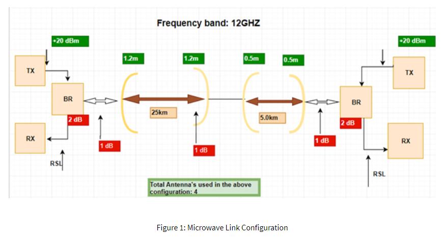 Task 1 Microwave Link Budget Design