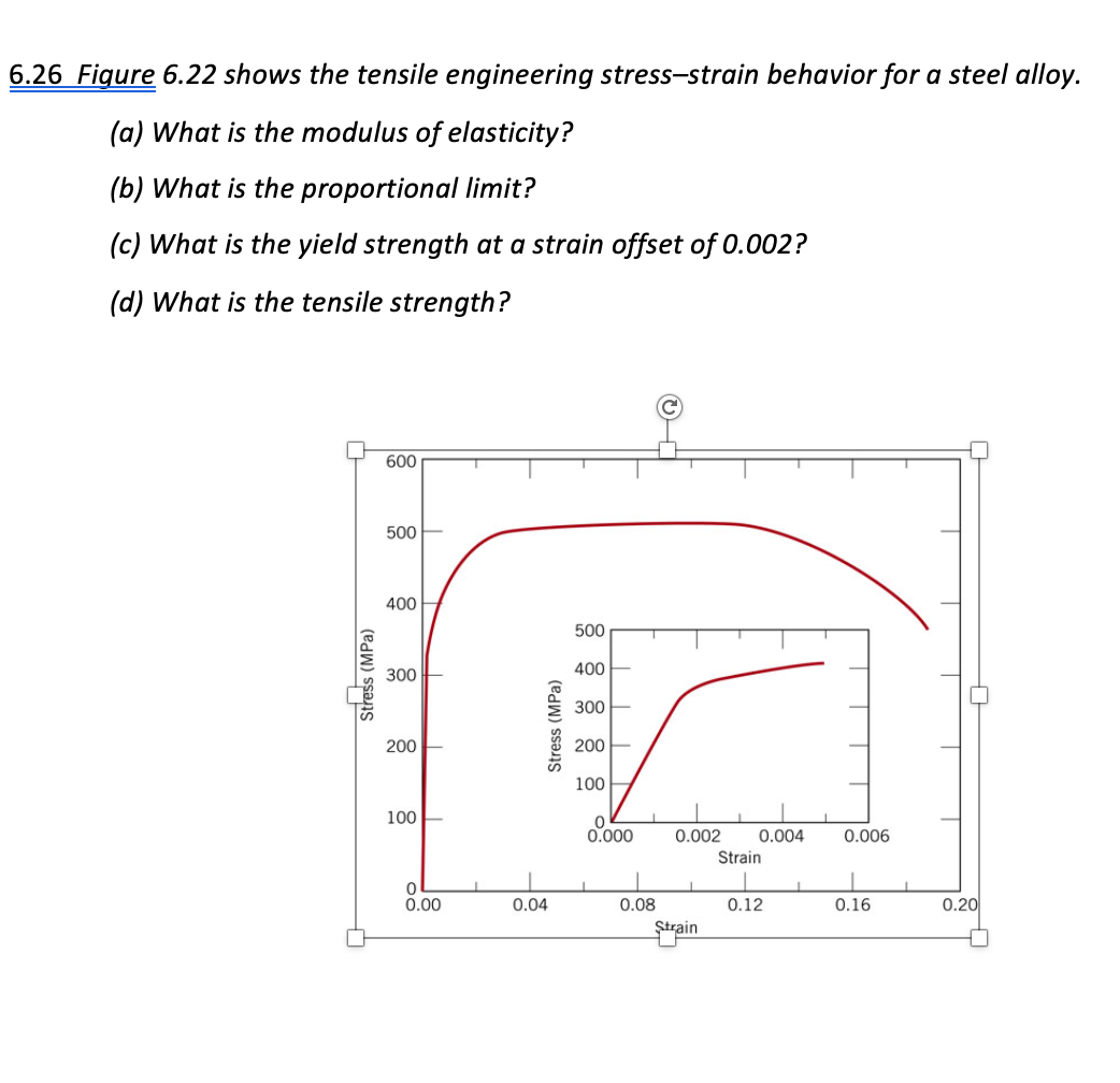 6.26 Figure 6.22 shows the tensile engineering stress-strain behavior for a steel alloy. (a) What is the modulus of elasticit