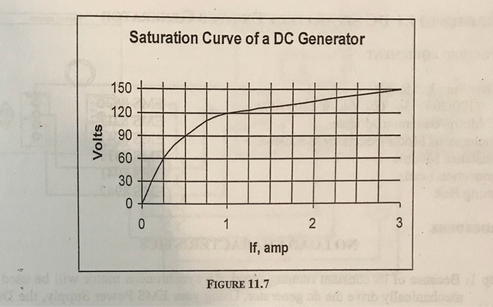 Solved: 2  Figure 11 7 Shows The No-load Saturation Curve