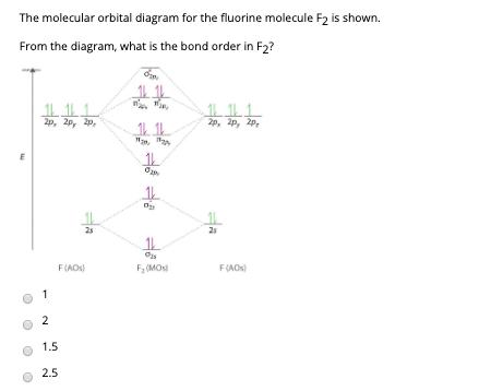 Solved The Molecular Orbital Diagram For The Fluorine Mol Chegg Com