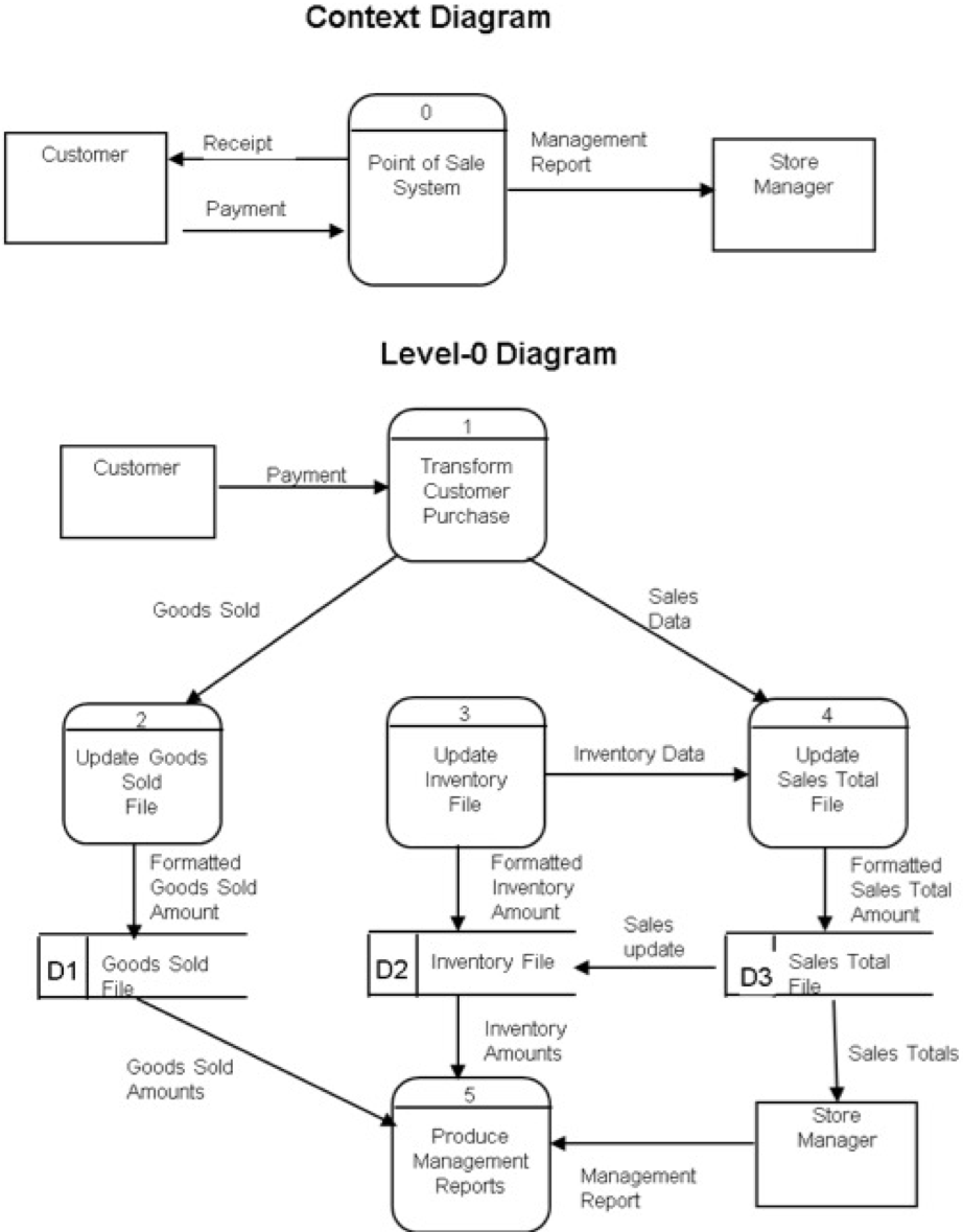 This Is An Example Of Context Diagram There Is Als ...