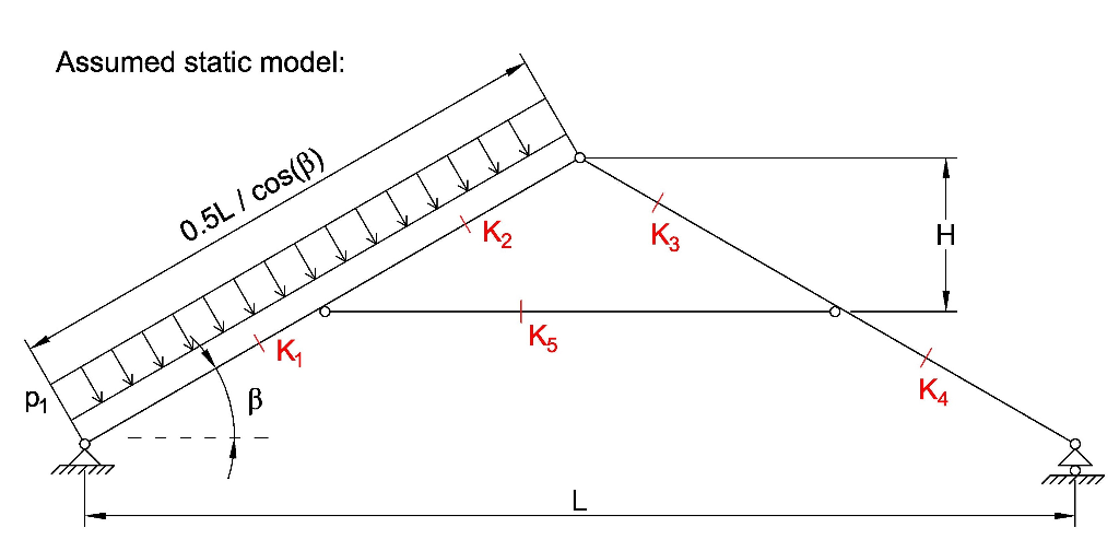 Solved The Span Of The Roof Measured On The Static Model Chegg Com