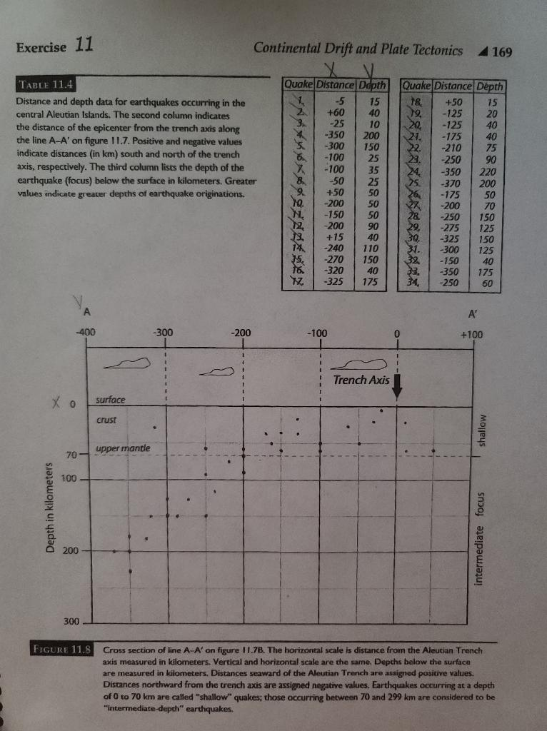Exercise 11 Continental Drift and Plate Tectonics 169 TABLE 11.4 Distance and depth data for earthquakes occurring in the cen