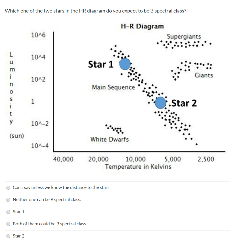 Solved: Which One Of The Two Stars In The HR Diagram Do Yo...   Chegg.comChegg