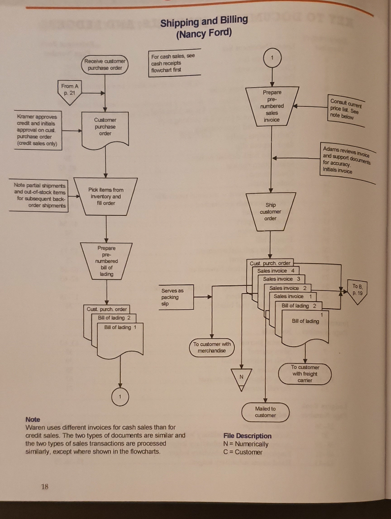 Solved A Interpret The Flowchart By Writing Up A Narrati