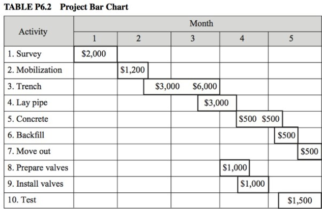 TABLE P6.2 Project Bar Chart Activity Month 3 1 2 4 $2,000 $1,200 $3,000 1. Survey 2. Mobilization 3. Trench 4. Lay pipe 5. C
