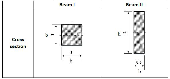 Beam I Beam II Cross section 0,5