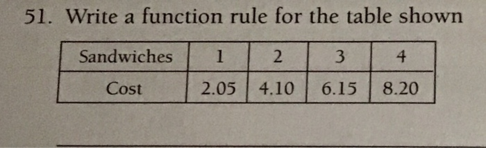 identify the rule for the function table