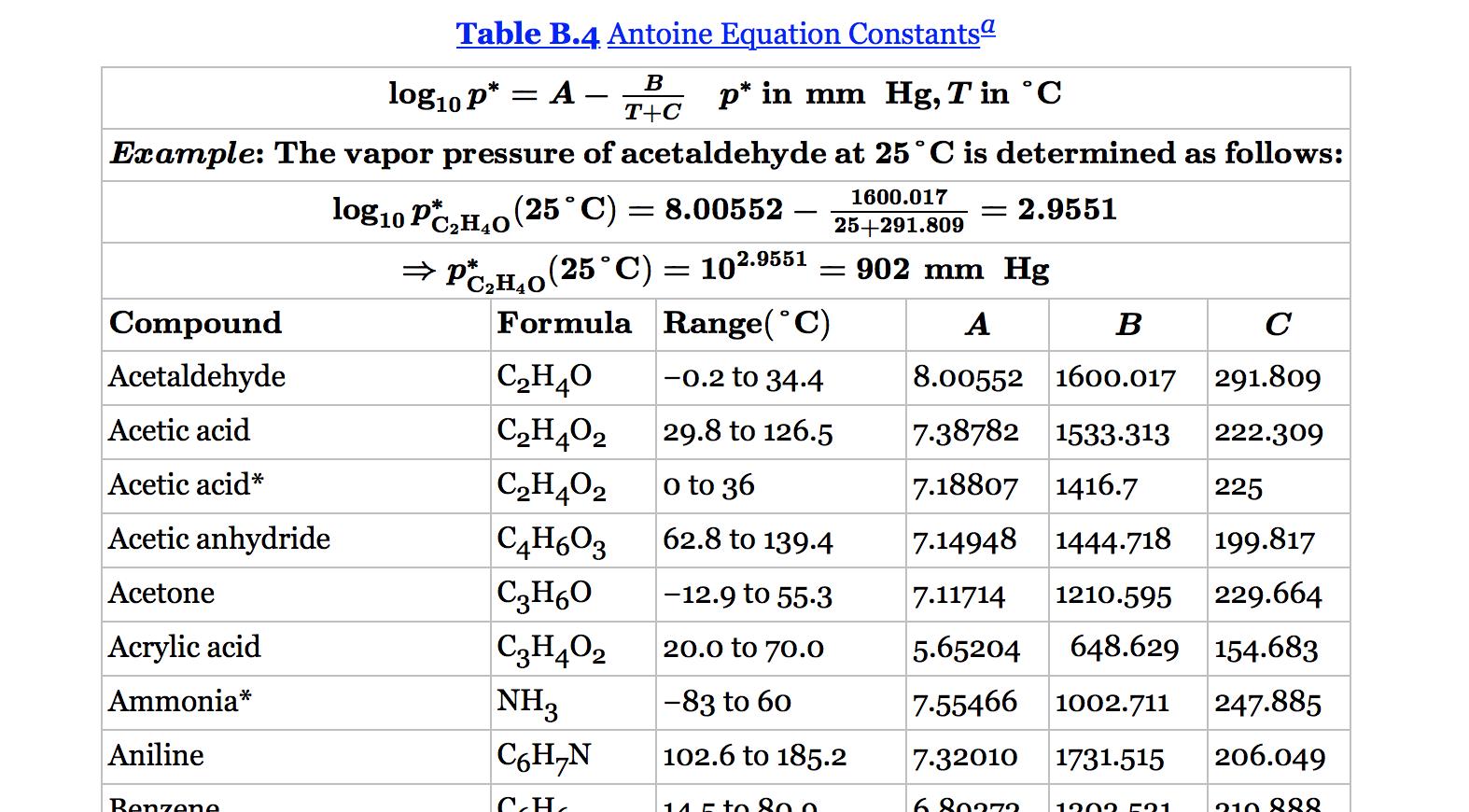 Solved: 6.6. Estimate The Vapor Pressure Of Acetone (mm Hg ...