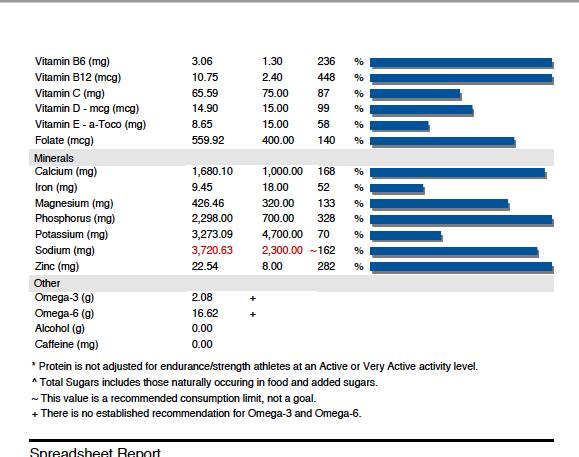 % % % % % Vitamin B6 (mg) 3.06 1.30 236 Vitamin B12 (mcg) 10.75 2.40 448 Vitamin C (mg) 65.59 75.00 87 Vitamin D - mcg (mcg)