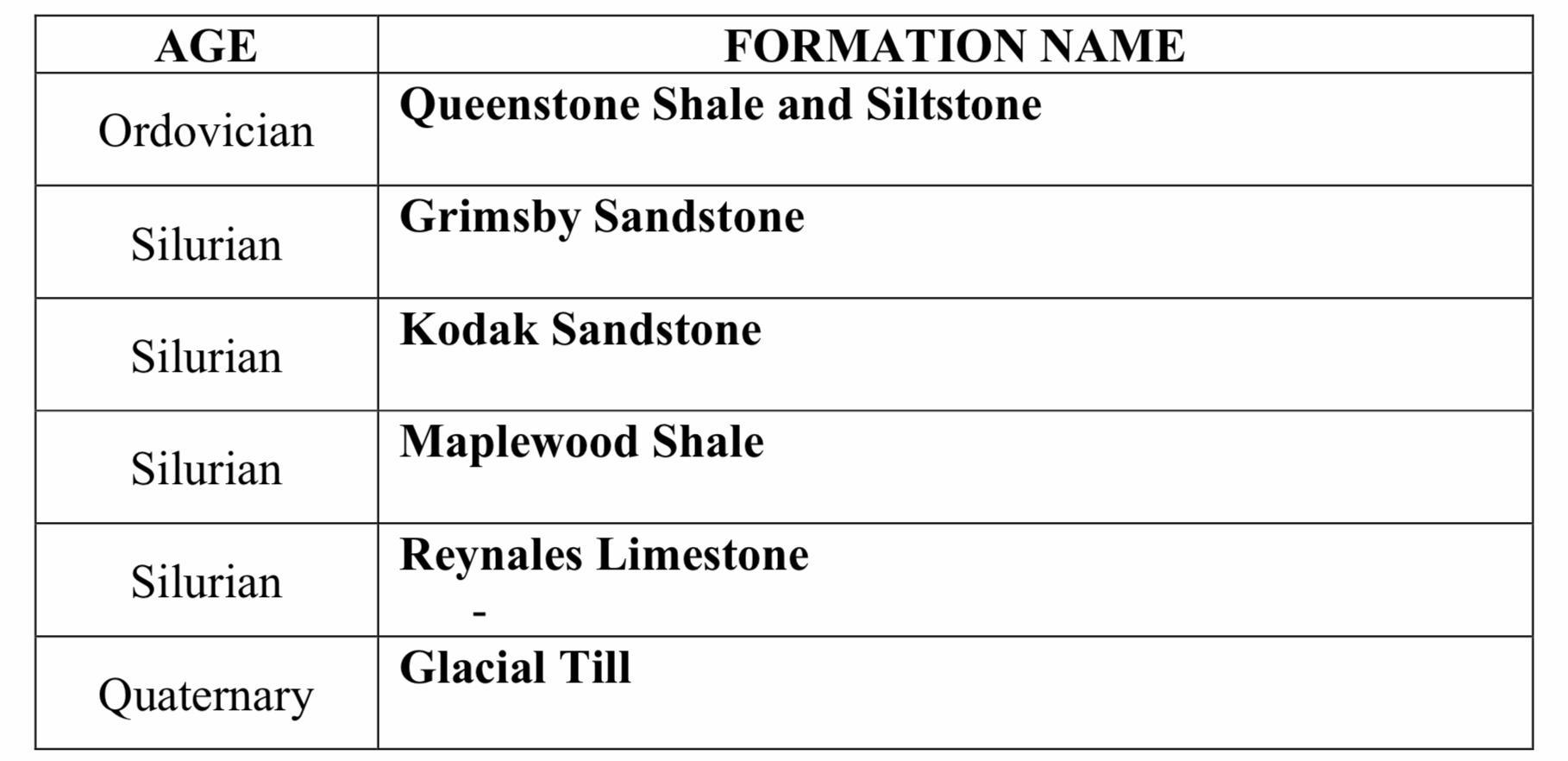 AGE FORMATION NAME Queenstone Shale and Siltstone Ordovician Grimsby Sandstone Silurian Kodak Sandstone Silurian Maplewood Sh