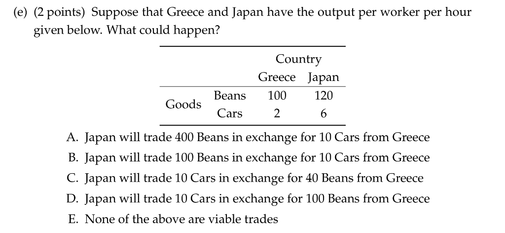 Solved E 2 Points Suppose That Greece And Japan Have