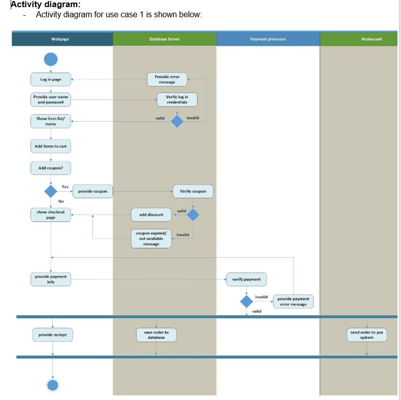 Solved Activity Diagram Activity Diagram For Use Case Chegg Com