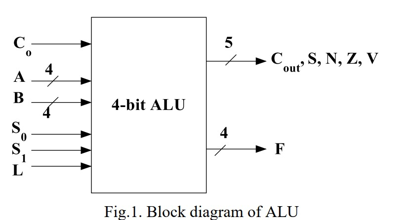 Solved Design And Implement A 4 Bit Alu The Alu Takes As Chegg Com