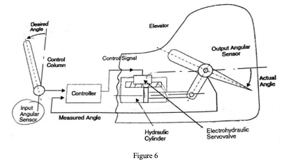 Figure 6 Below Gives The Schematic Diagram Of An A... | Chegg.com | Hydraulic Elevator Schematic Control Diagram |  | Chegg