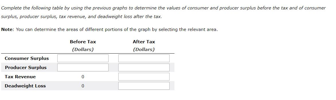 Complete the following table by using the previous graphs to determine the values of consumer and producer surplus before the