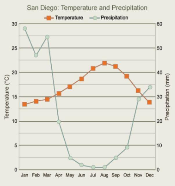 San Diego: Temperature and Precipitation Temperature Precipitation 30 60 25 50 20 40 Temperature (°C) 15 30 Precipitation (mm