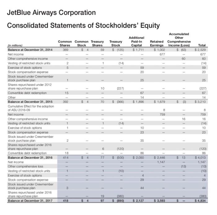 jet airways balance sheet 2019