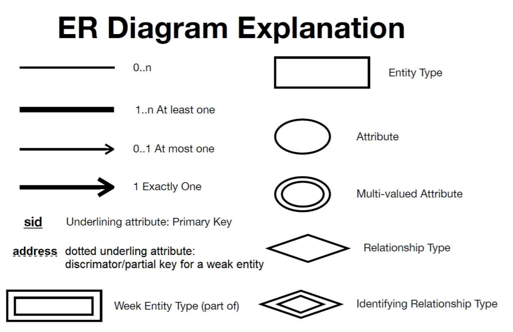 Solved  Draw An Eer Diagram Using The Symbol On The Refere